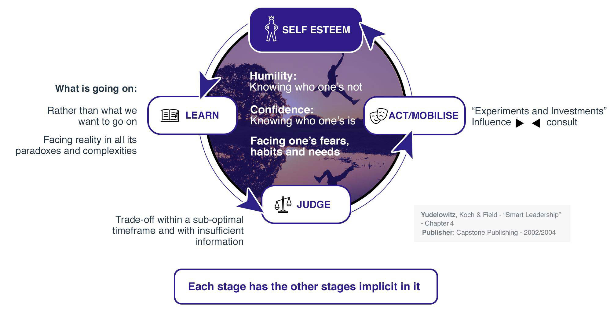 Learner Leadership Diagram